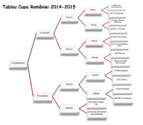 Tablou cupa romaniei baschet 2014-2015